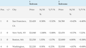sv-rents-dropping-png-300-wide
